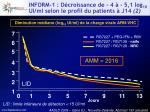 inform 1 d croissance de 4 5 1 log 10 ui ml selon le profil du patients j14 21