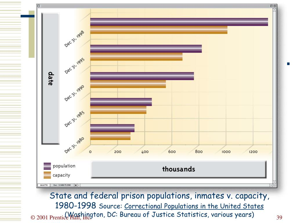 State and federal prison populations, inmates v. capacity, 1980-1998