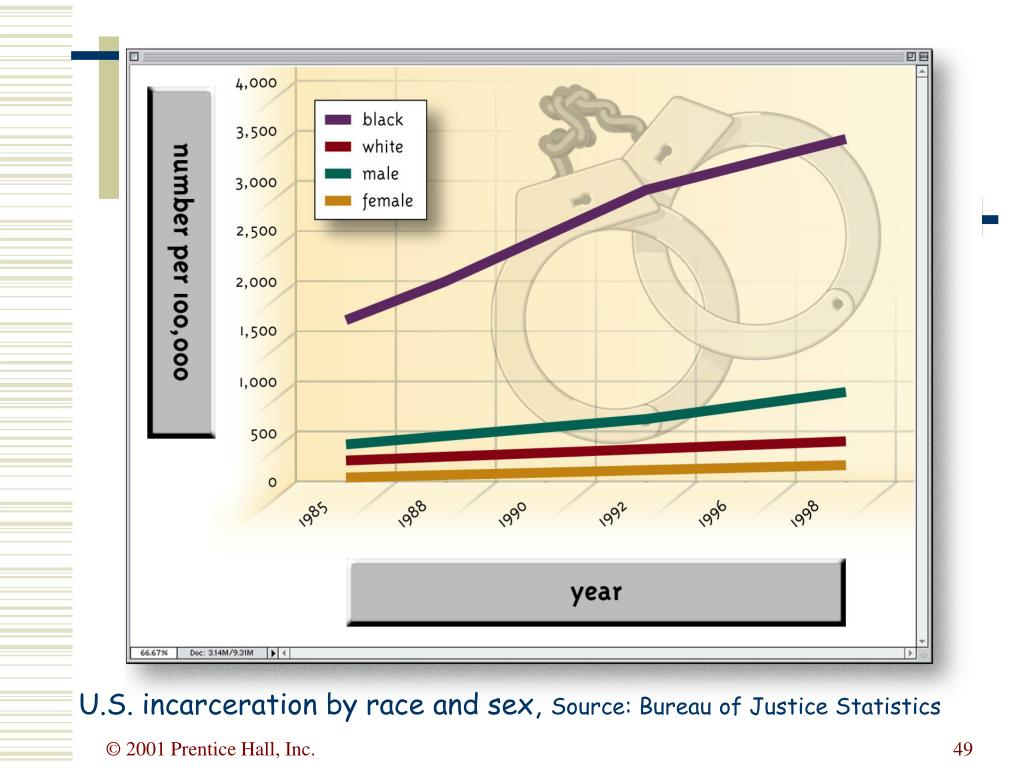 U.S. incarceration by race and sex,
