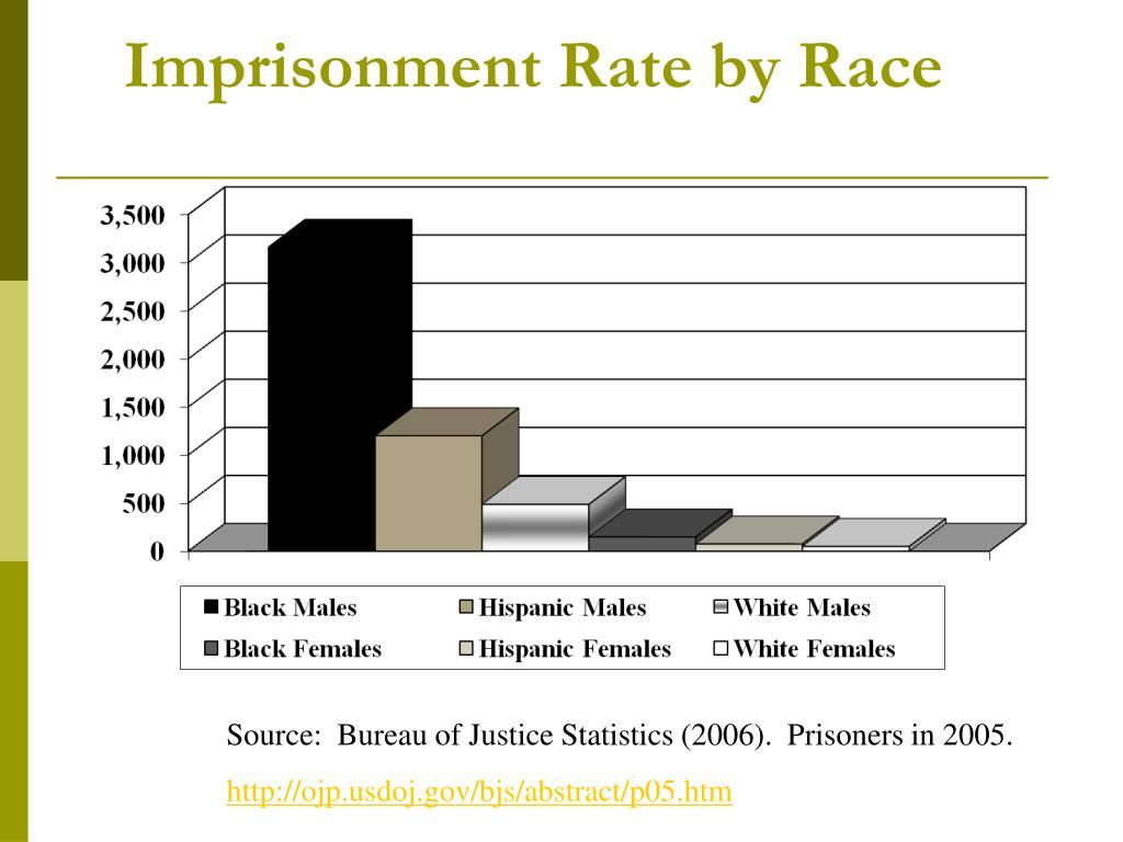 Imprisonment Rate by Race