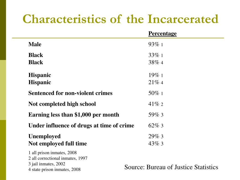 Characteristics of the Incarcerated