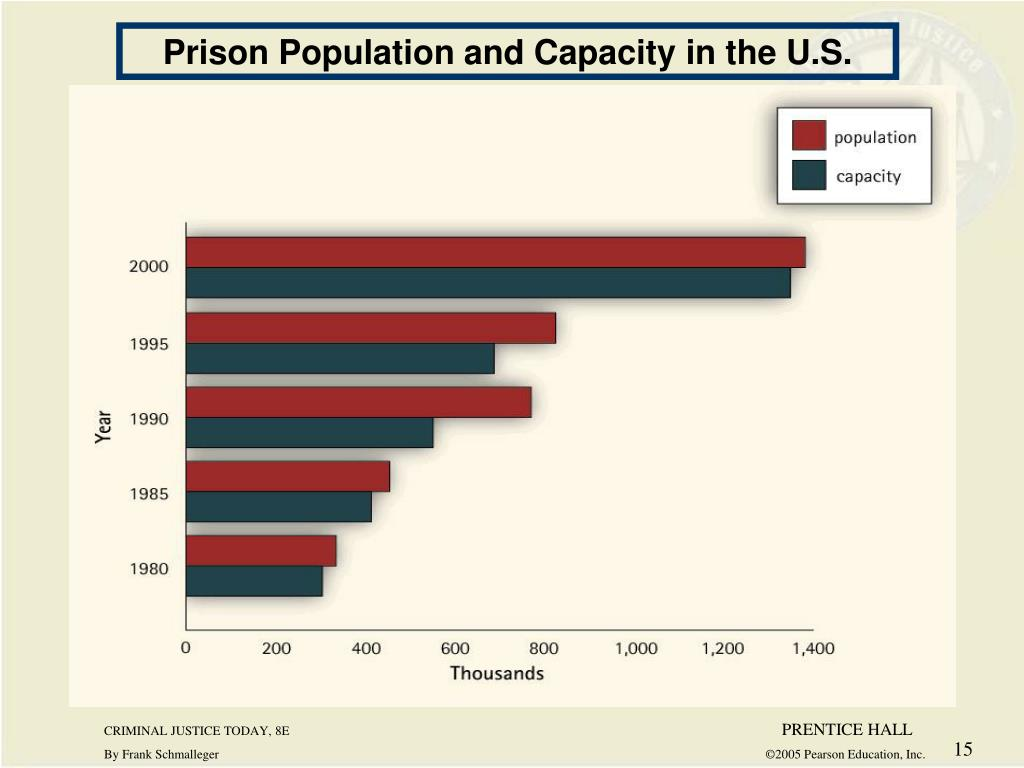 Prison Population and Capacity in the U.S.