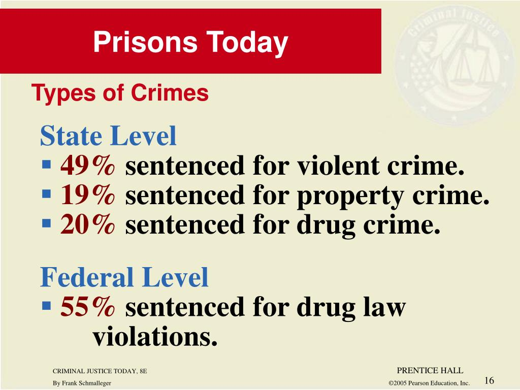 Prisons Today