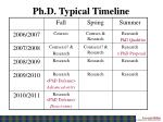 ph d typical timeline