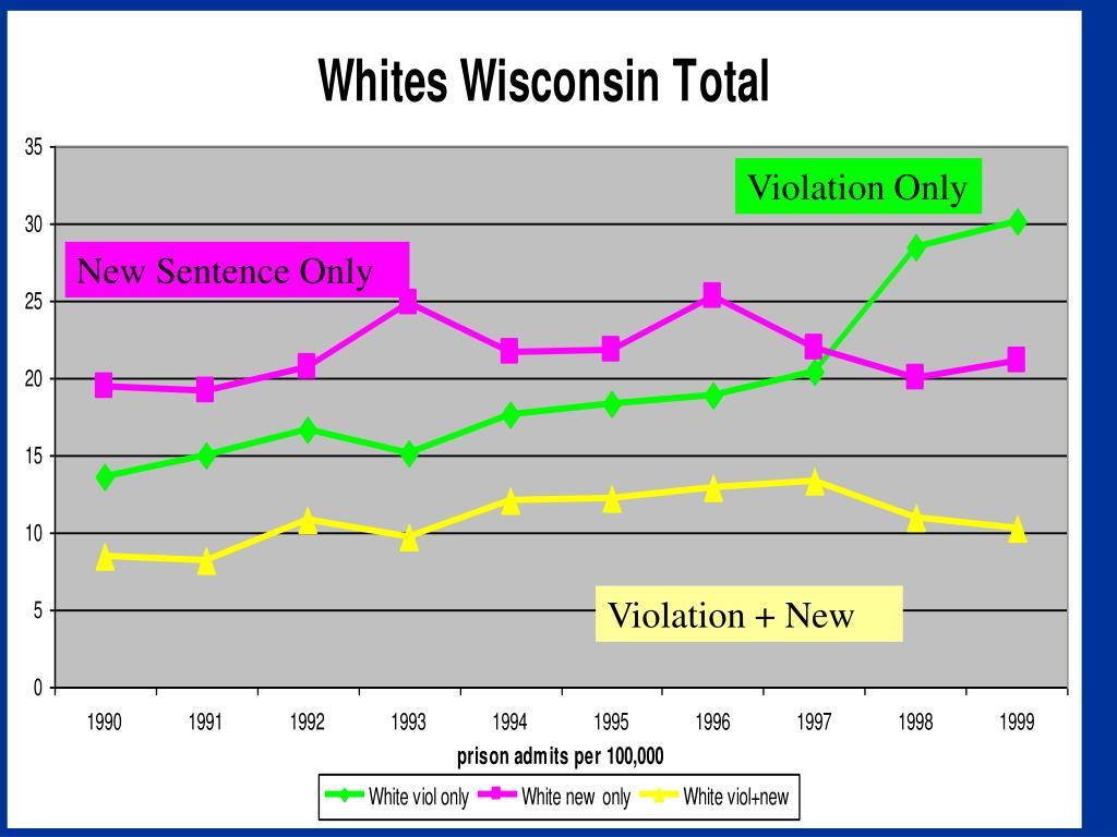 White Admissions Status