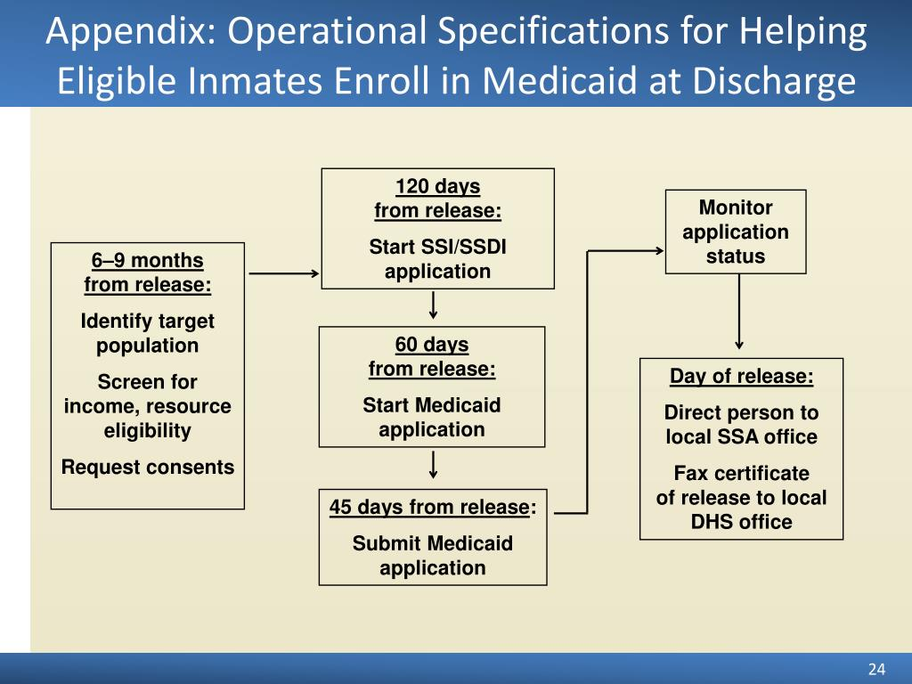 Appendix: Operational Specifications for Helping Eligible Inmates Enroll in Medicaid at Discharge