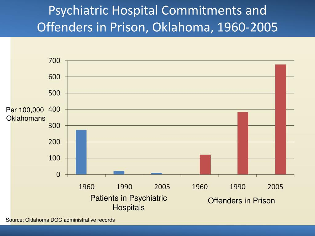 Psychiatric Hospital Commitments and Offenders in Prison, Oklahoma, 1960-2005