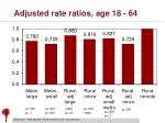 adjusted rate ratios age 18 64