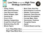 low time high time strategy continuum