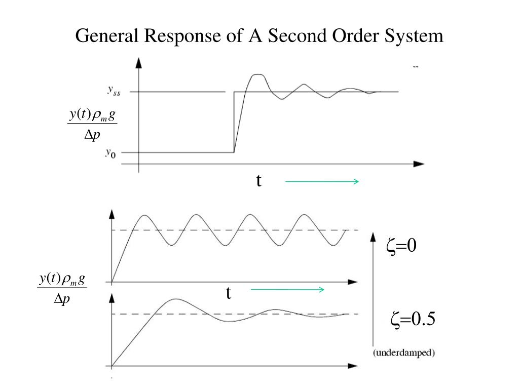 General Response of A Second Order System