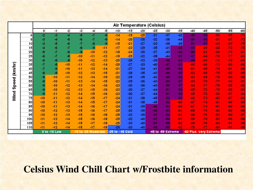 Celsius Wind Chill Chart w/Frostbite information