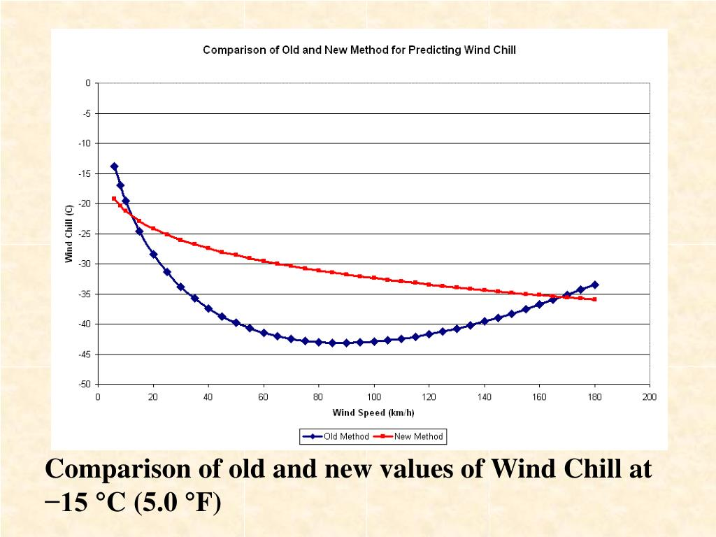 Comparison of old and new values of Wind Chill at −15 °C (5.0 °F)