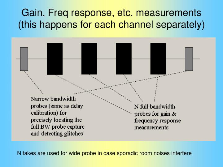 Gain, Freq response, etc. measurements (this happens for each channel separately)