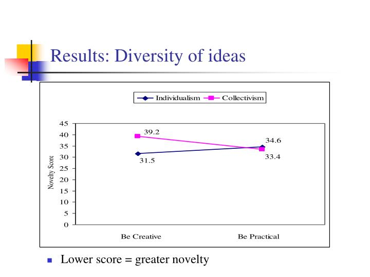 Results: Diversity of ideas