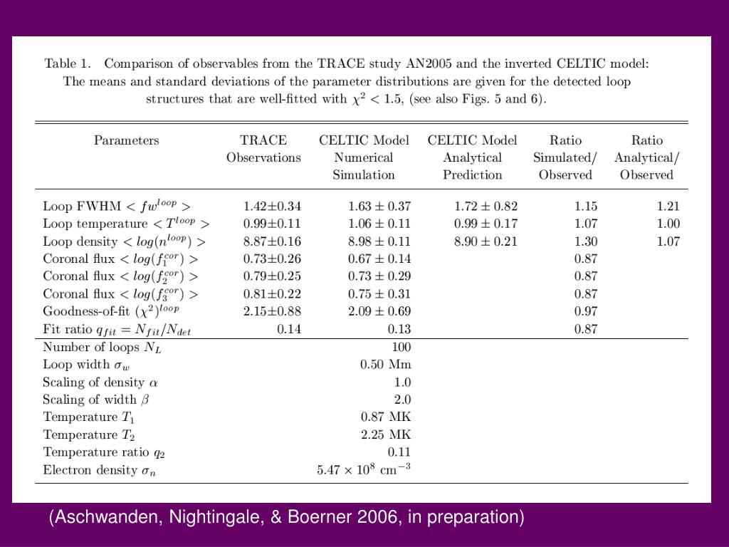 (Aschwanden, Nightingale, & Boerner 2006, in preparation)