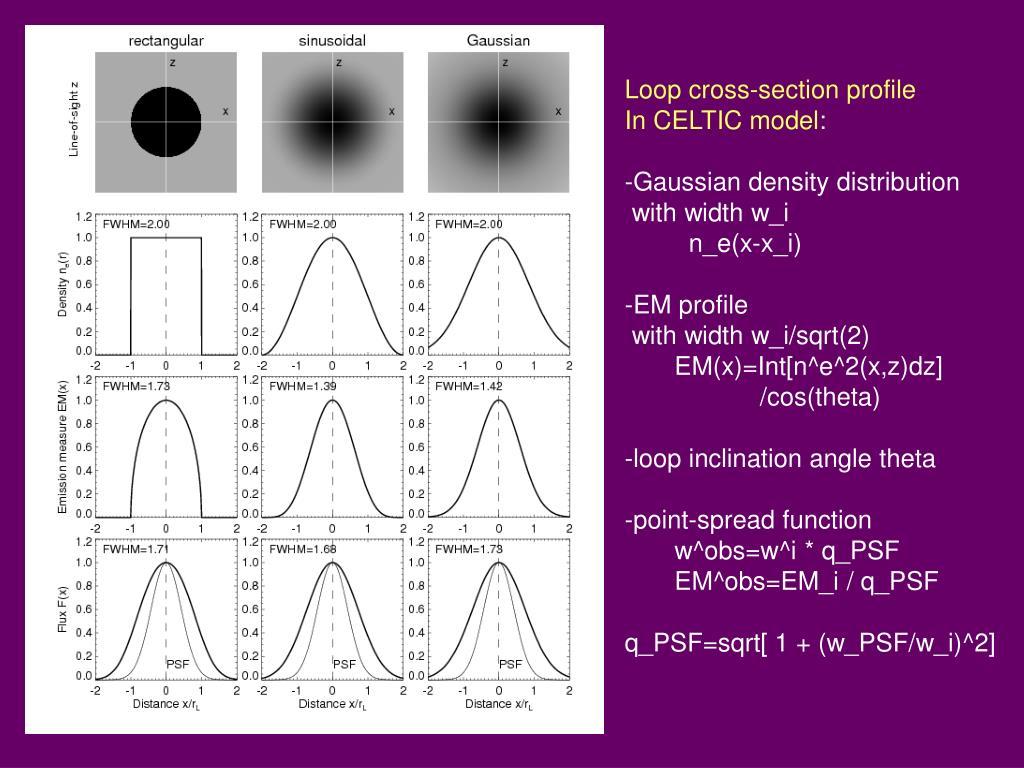 Loop cross-section profile