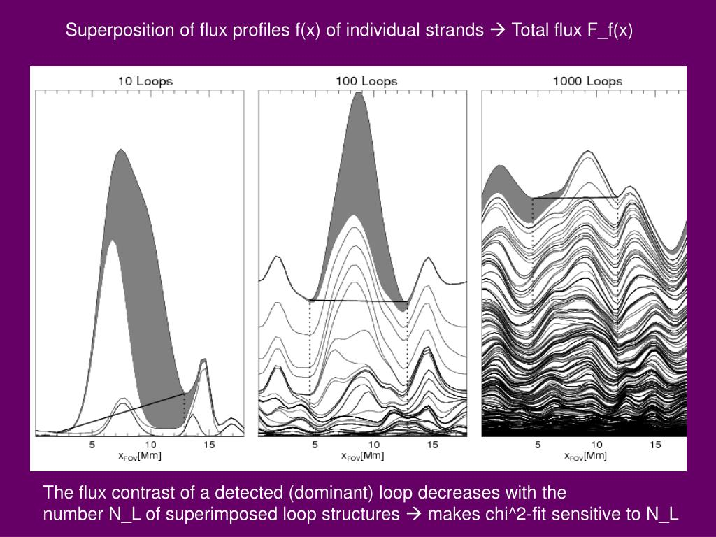 Superposition of flux profiles f(x) of individual strands