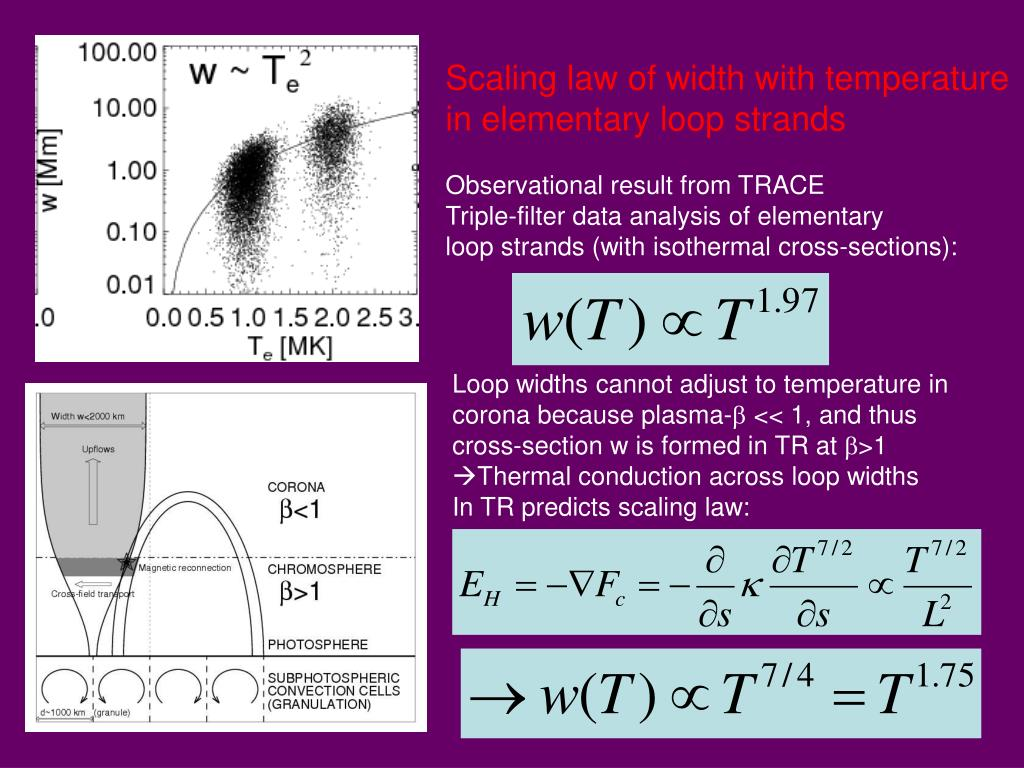 Scaling law of width with temperature