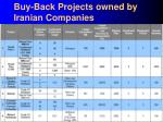buy back projects owned by iranian companies