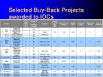 selected buy back projects awarded to iocs