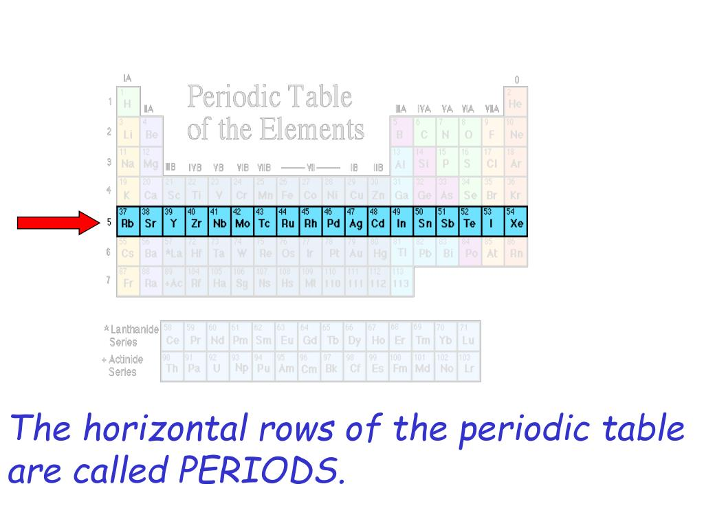 The horizontal rows of the periodic table are called PERIODS.