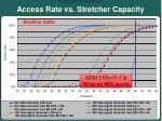 access rate vs stretcher capacity