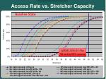 access rate vs stretcher capacity10