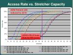 access rate vs stretcher capacity11