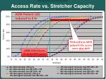 access rate vs stretcher capacity12