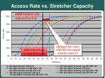 access rate vs stretcher capacity13