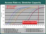 access rate vs stretcher capacity8