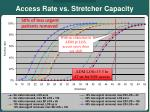access rate vs stretcher capacity9