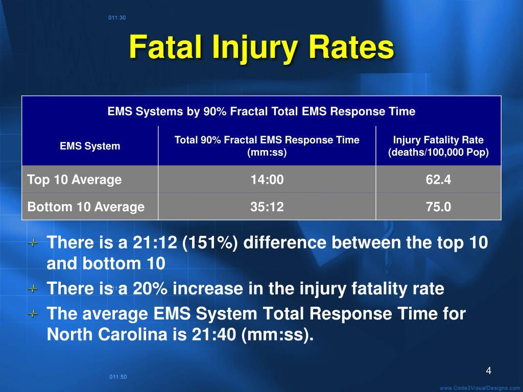 Fatal Injury Rates