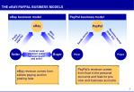 the ebay paypal business models