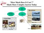 how much does it cost much more complex answer today