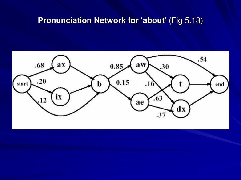 Pronunciation Network for 'about'