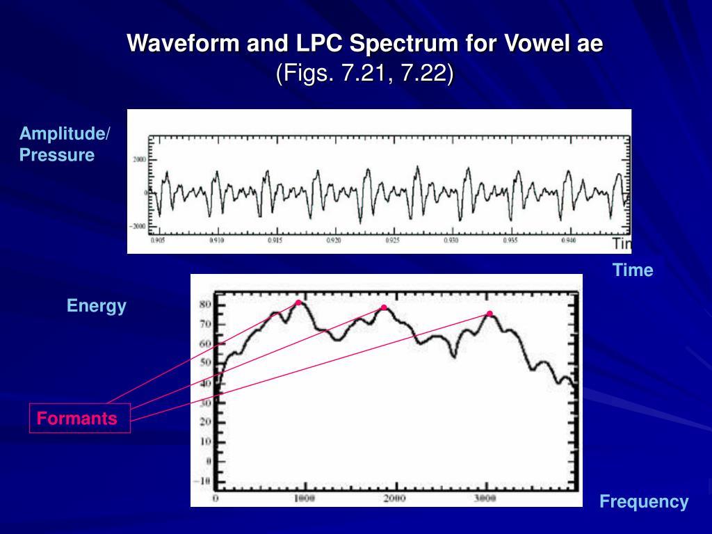 Waveform and LPC Spectrum for Vowel ae