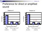 preference for direct or amplified sound1