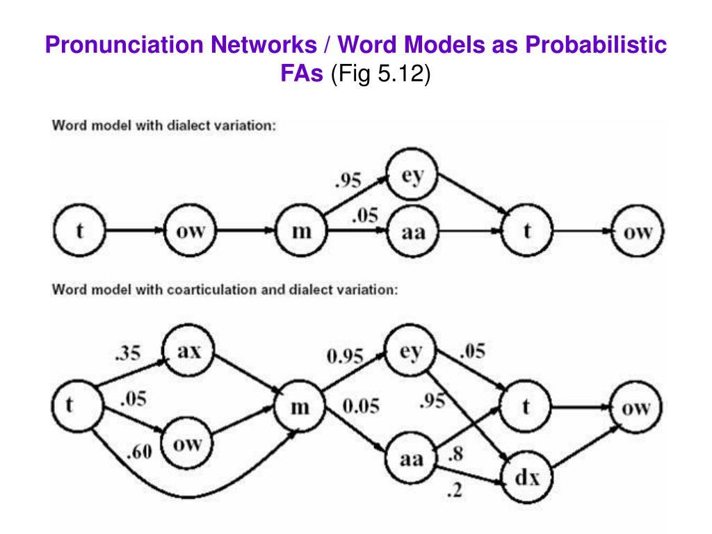 Pronunciation Networks / Word Models as Probabilistic FAs