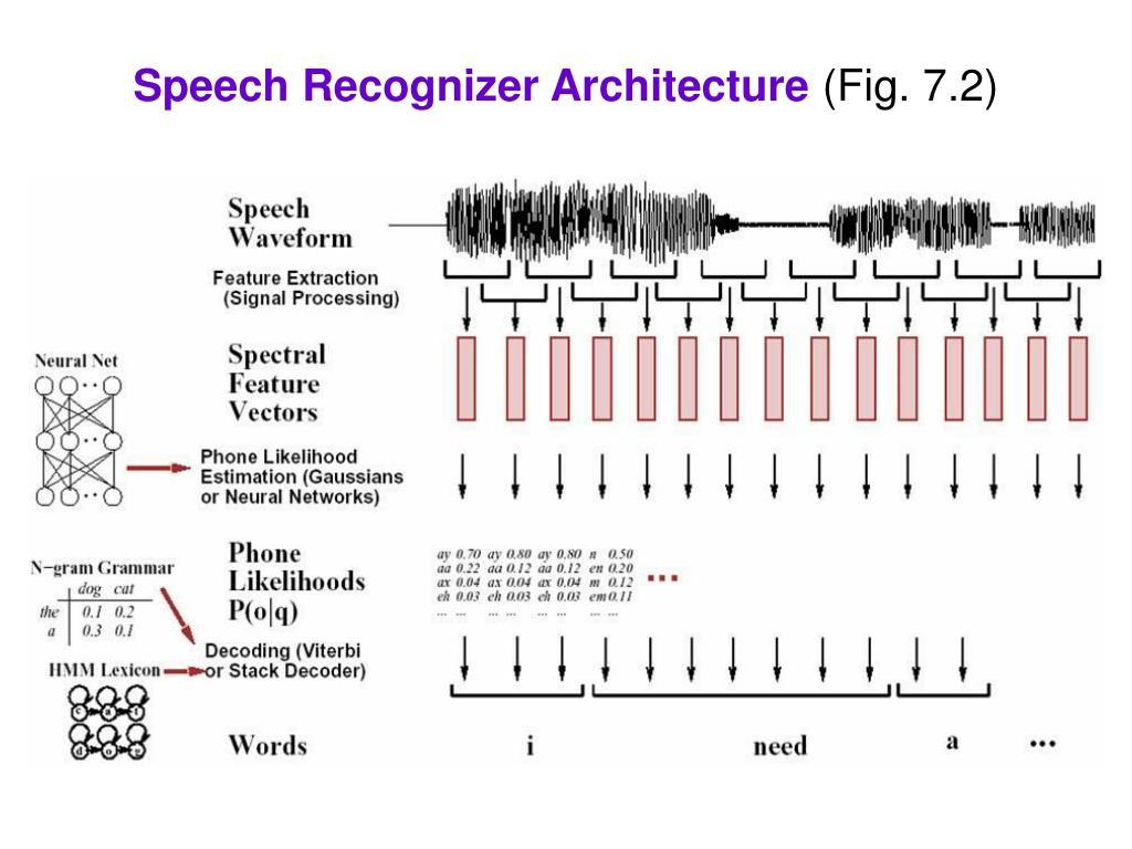 Speech Recognizer Architecture