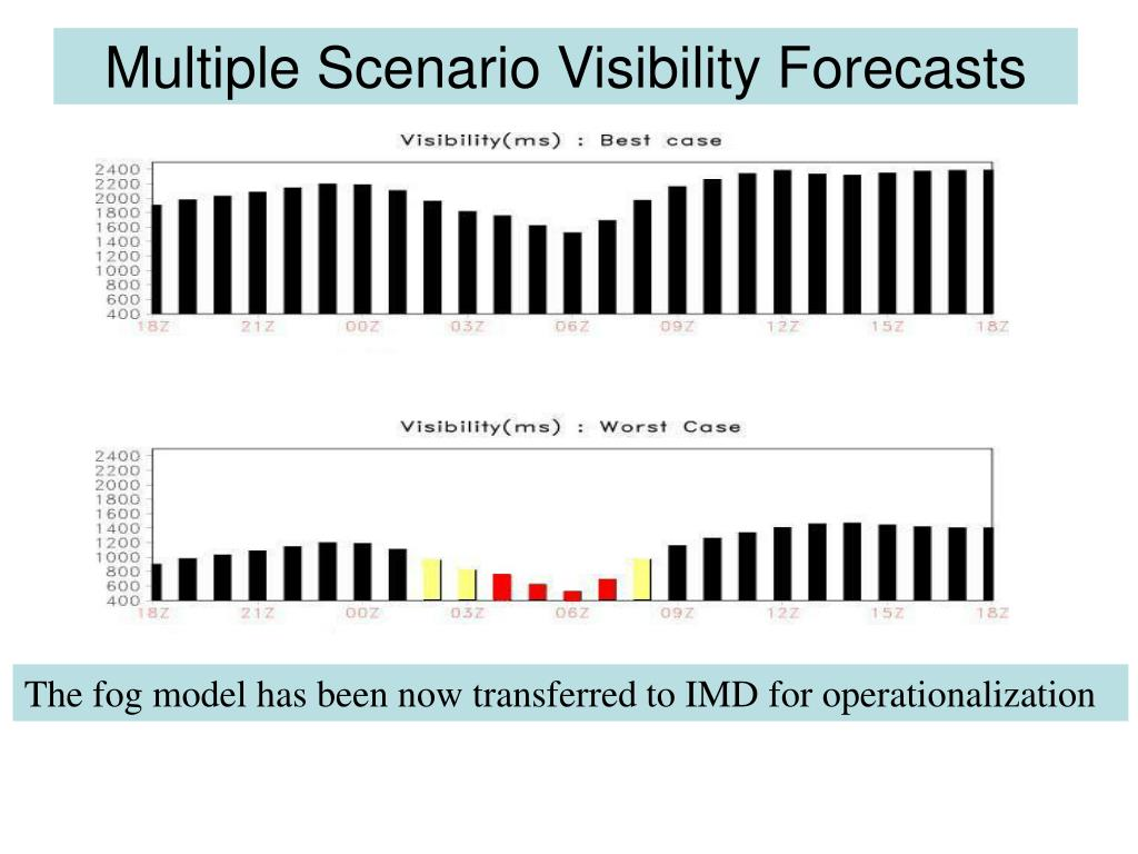 Multiple Scenario Visibility Forecasts