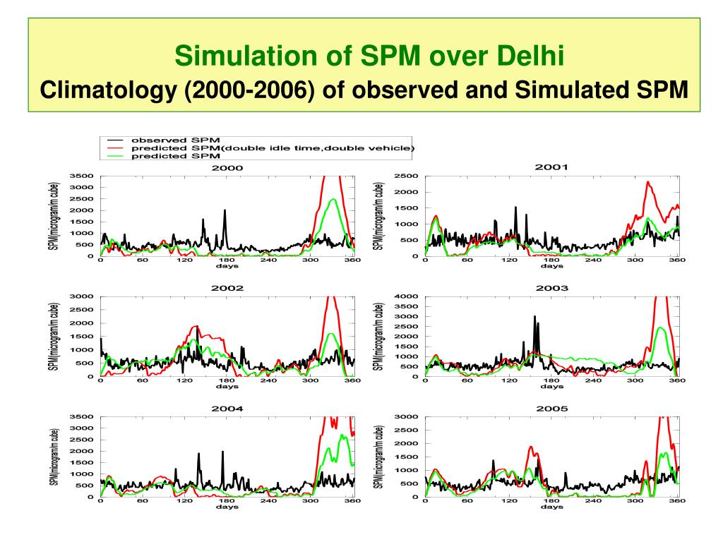Simulation of SPM over Delhi
