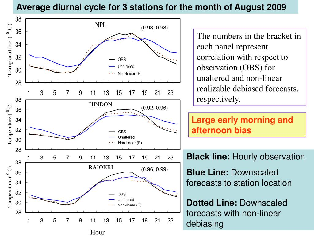 Average diurnal cycle for 3 stations for the month of August 2009
