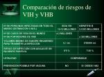 comparaci n de riesgos de vih y vhb