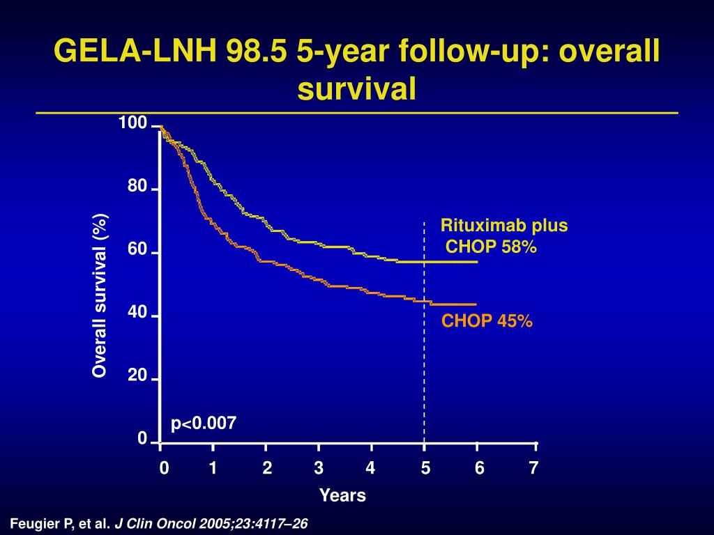 GELA-LNH 98.5 5-year follow-up: overall survival