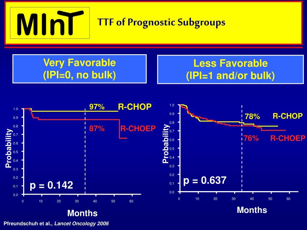 TTF of Prognostic Subgroups