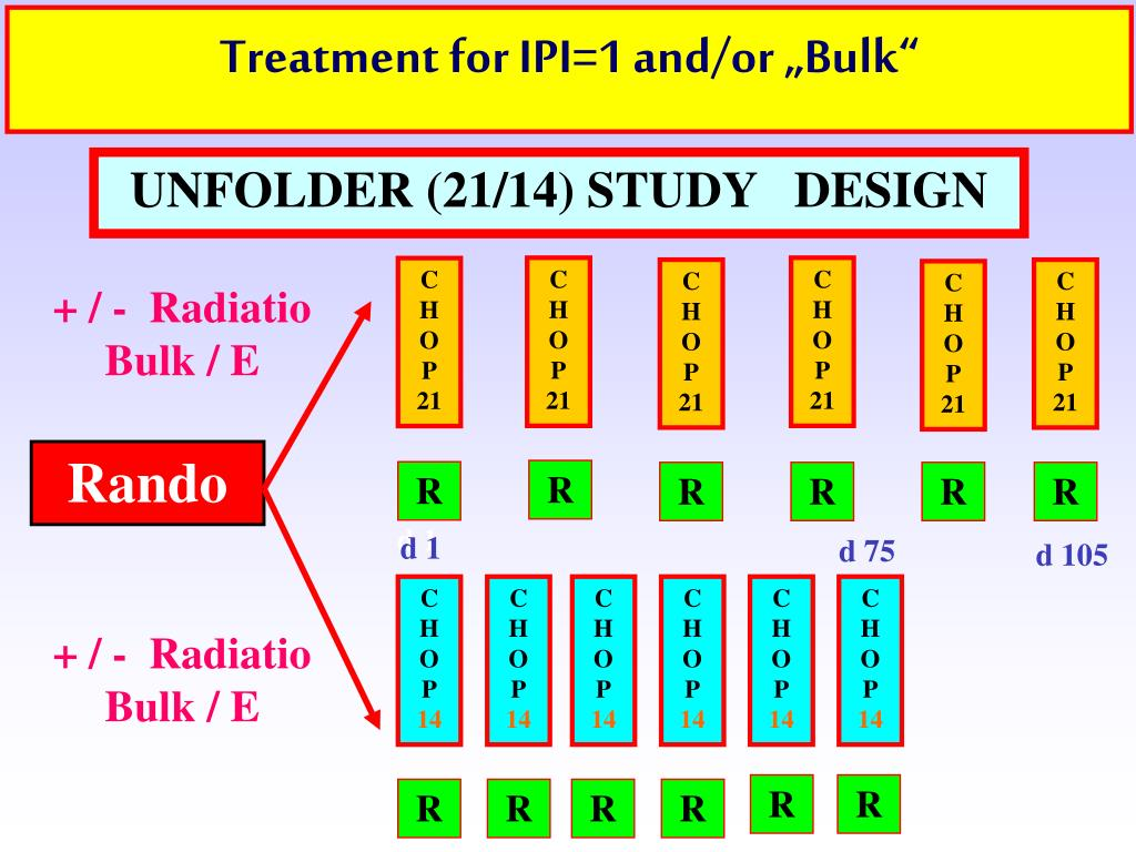 """Treatment for IPI=1 and/or """"Bulk"""""""