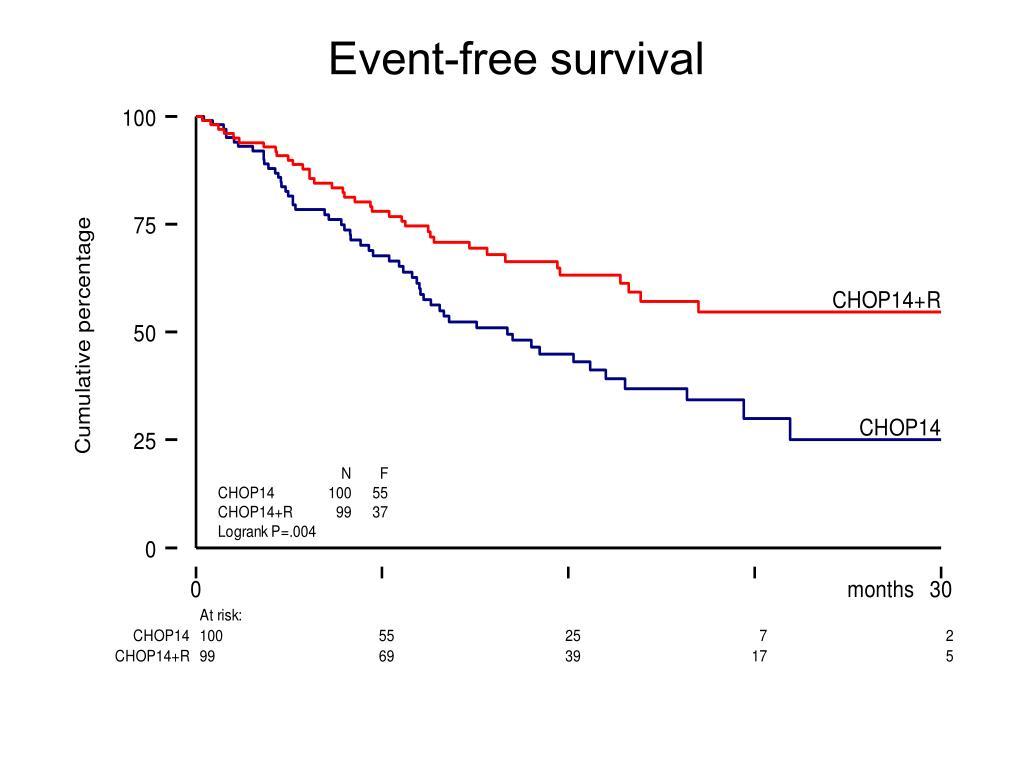 Event-free survival