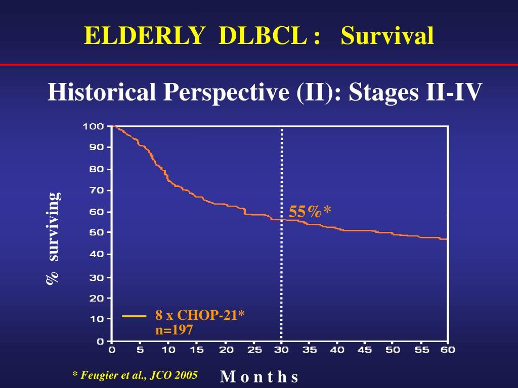 ELDERLY  DLBCL :   Survival