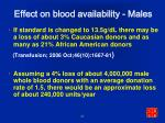 effect on blood availability males1